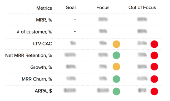 SaaS business metrics: LTV, CAC, MRR, growth, churn, and ARPA
