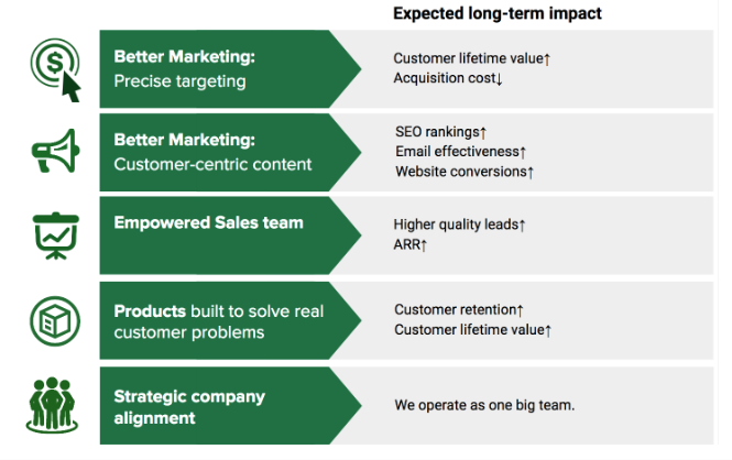 Ideal Customer Profile benefits: marketing targets, sales enablement, customer-centric products