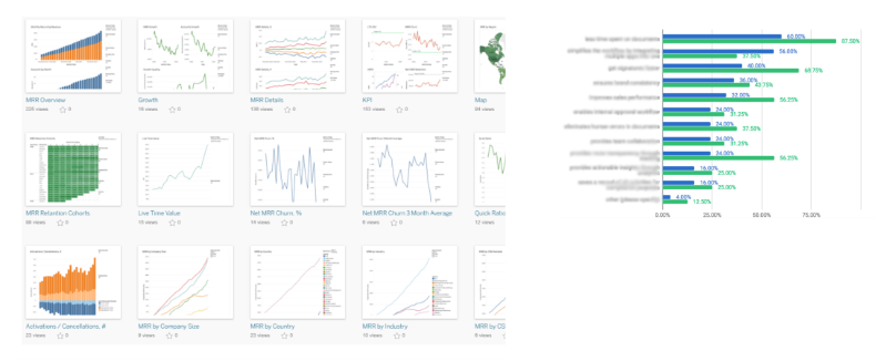 Charts, graphs, business SaaS metrics