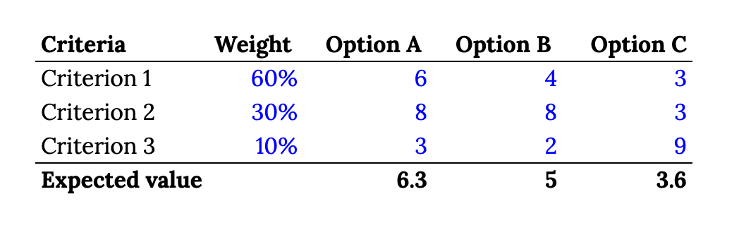 Decision-making framework: options, criteria, weights, payoffs, and expected value.